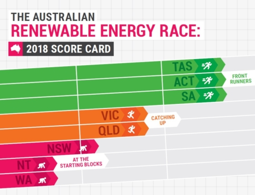 Victoria catching up in the Renewables Race