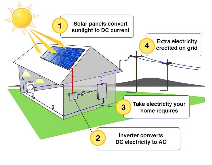 how solar works pic